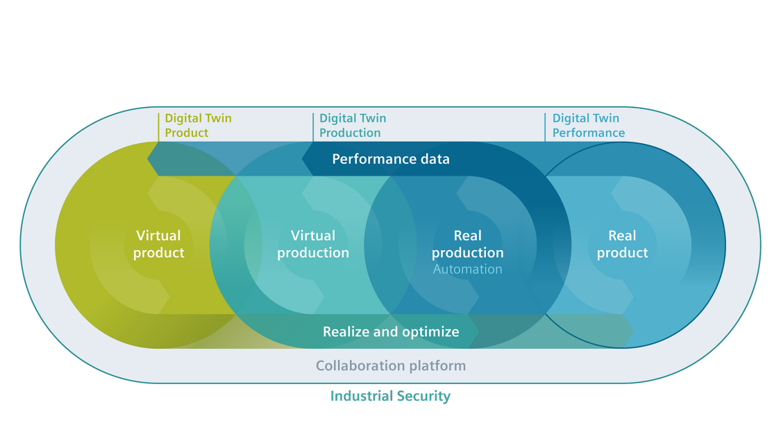 Digital twin 2018 diagram