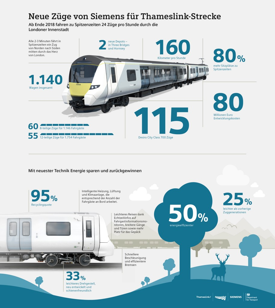 New Siemens Thameslink Trains from Siemens