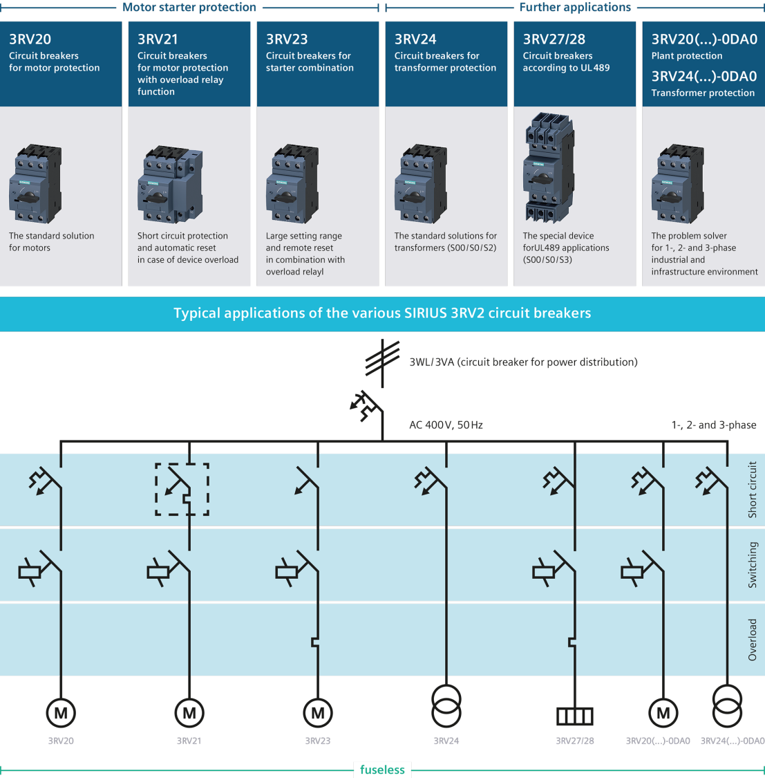 Overview after the typical application of SIRIUS 3RV20/21/23/24 motor starter protectors and SIRIUS 3RV27/28 circuit breakers