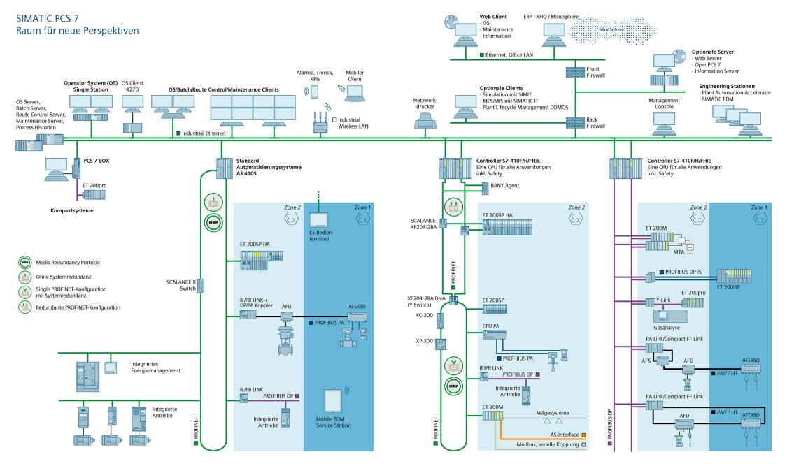 Systemüberblick des Prozessleitsystems SIMATIC PCS 7