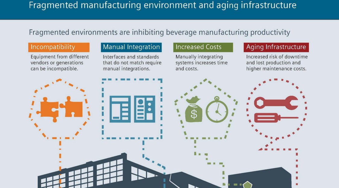 chemical manufacturing - Siemens USA