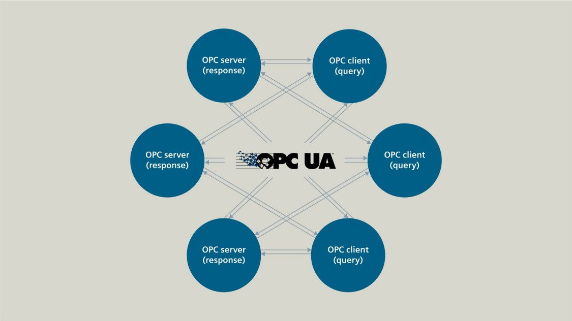 Graphic about OPC UA client/server