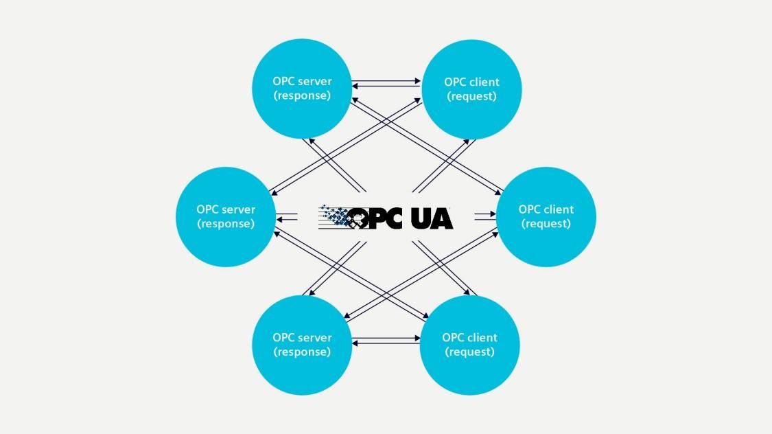 OPC UA client/server