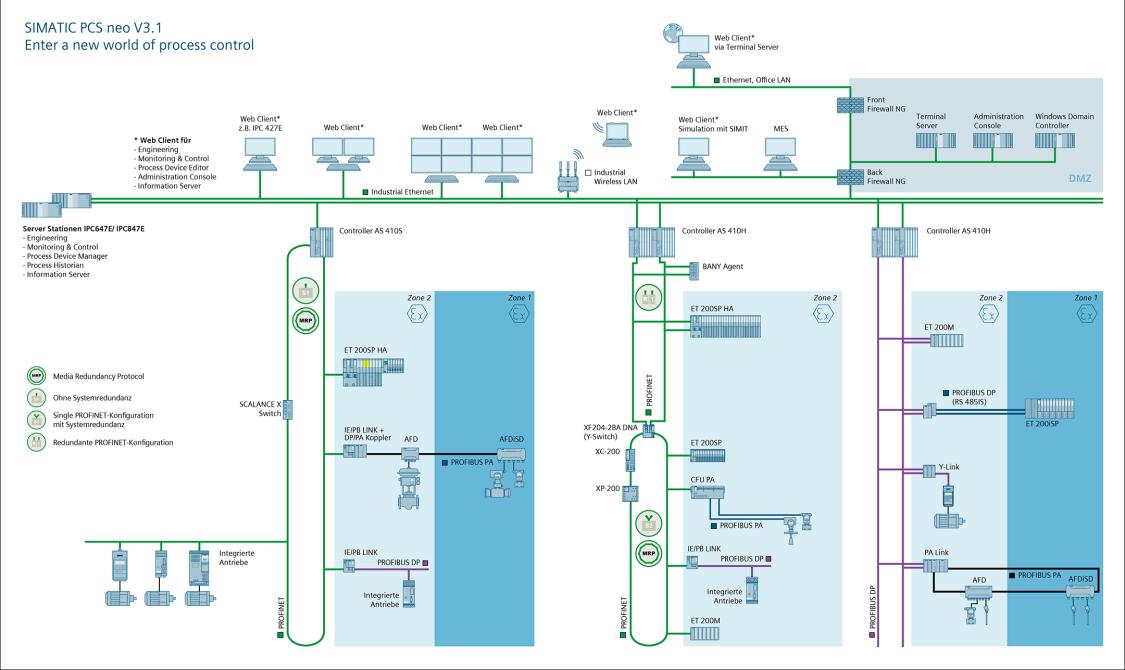 Systemüberblick des Prozessleitsystems SIMATIC PCS neo