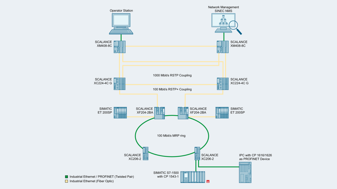 Network topology with MRP ring and connection to an Operator Station as well as Network Management using SCALANCE X-400 layer 2 switches