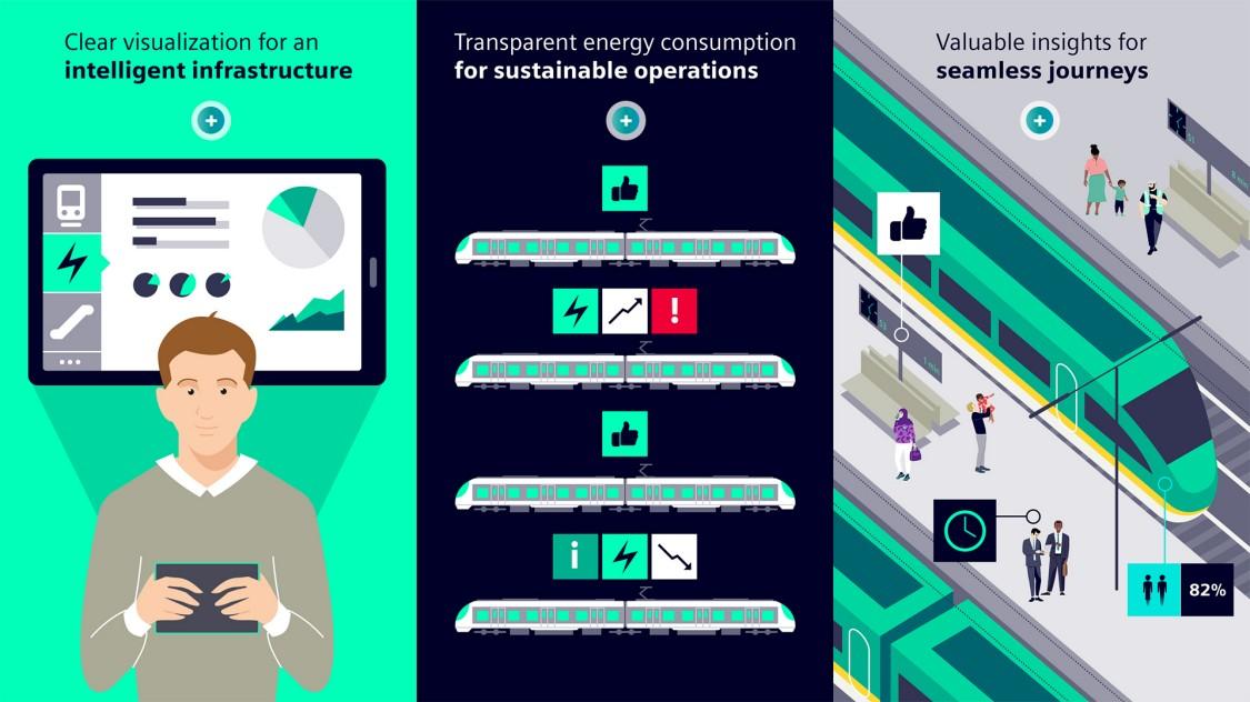 System Performance Dashboard for mass transit railways