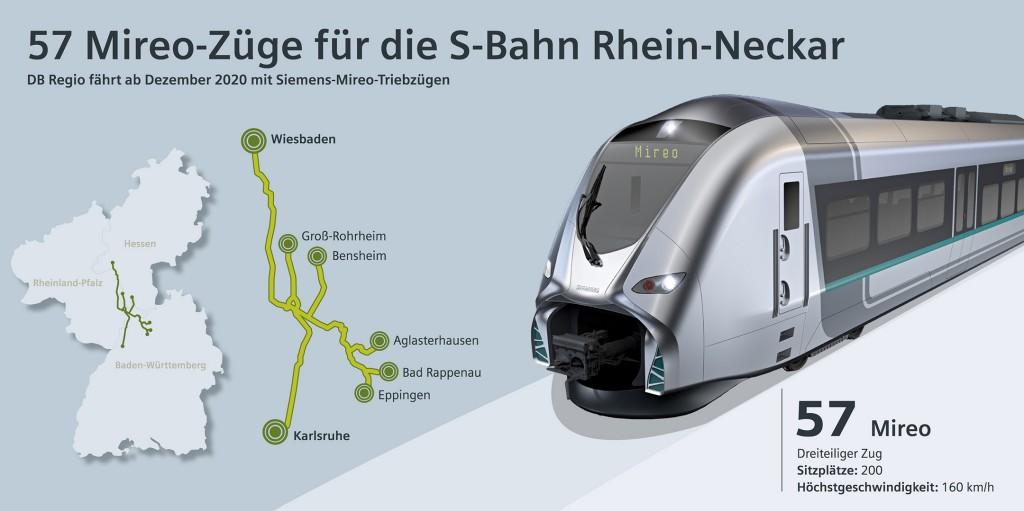 57  Regionaltriebzüge von Siemens für die Deutsche  Bahn