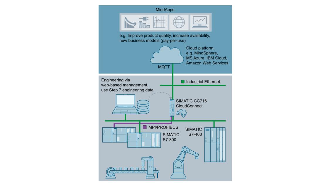 Cloud connection via SIMATIC CC716