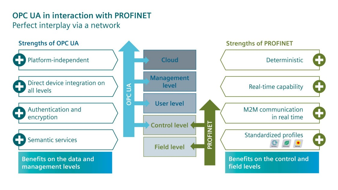 Graphic about OPC UA in interaction with PRO'FINET