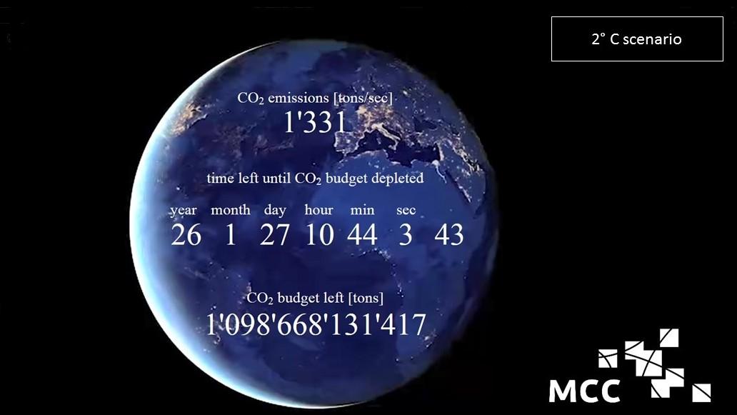 CO2-clock in September 2019. Die Uhr läuft weiter