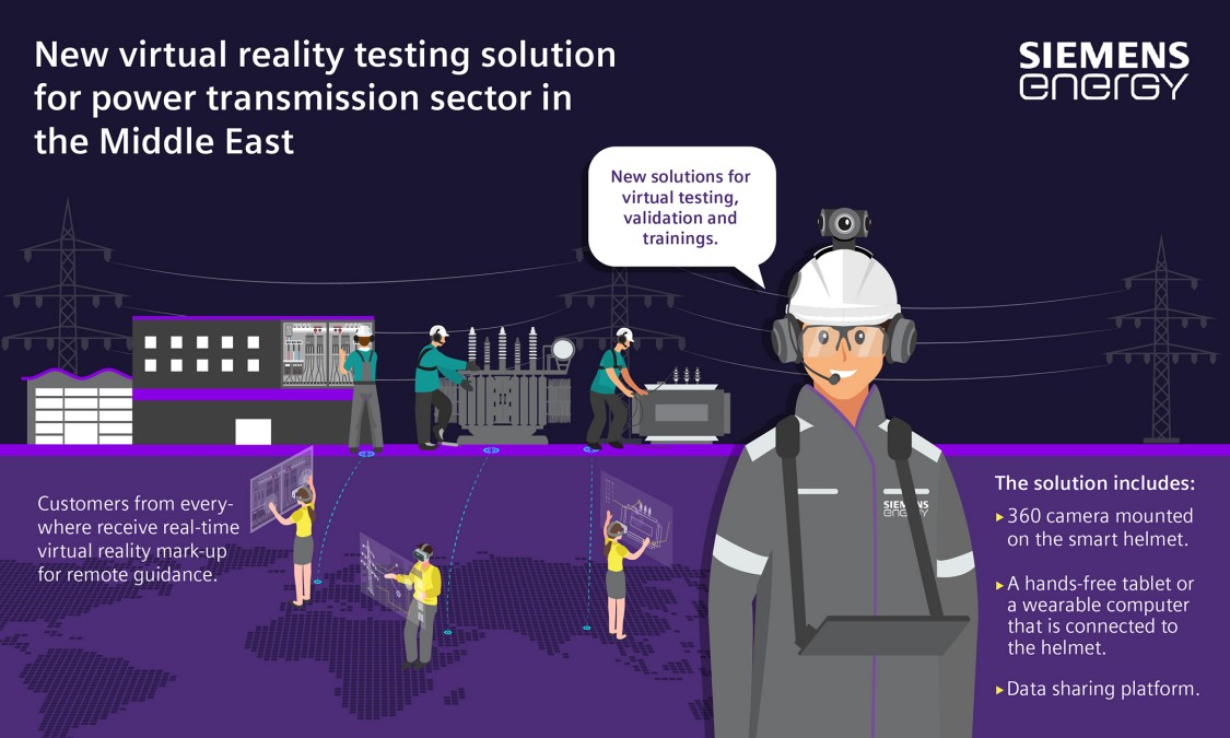 Virtual reality testing solutions for power transmission sector in the Middle East