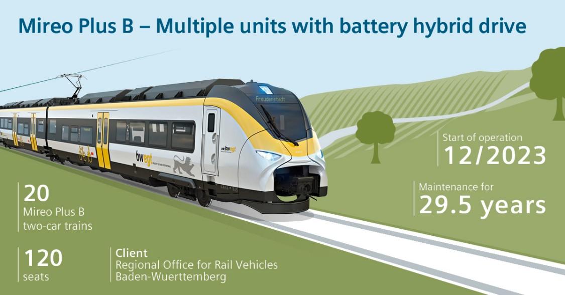 Grafic of a Mireo plus train