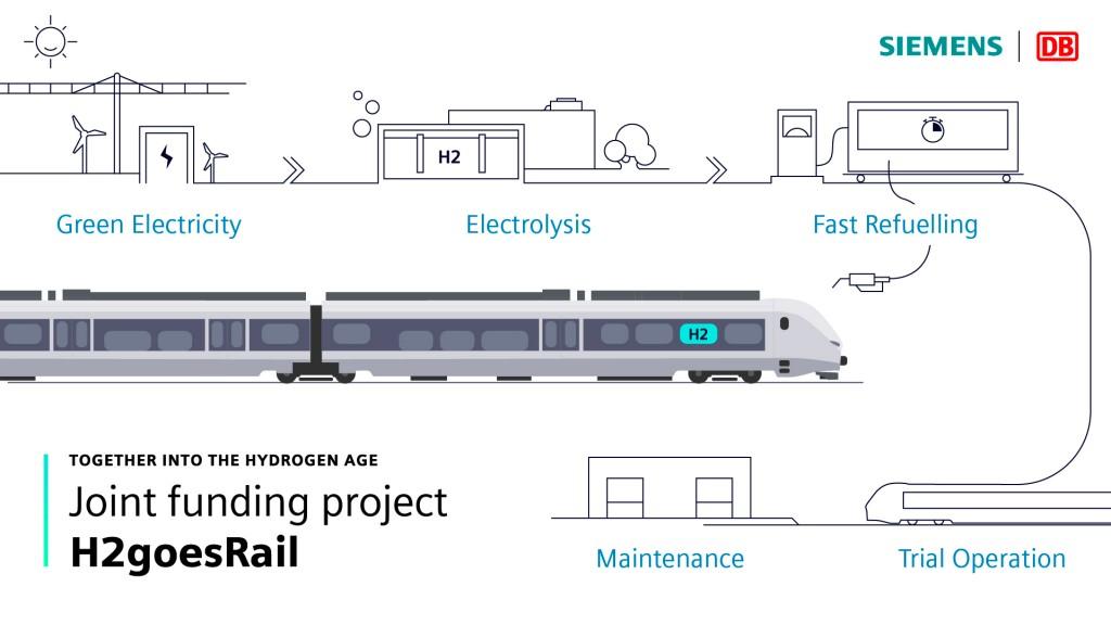 Deutsche Bahn and Siemens enter the Hydrogen Age
