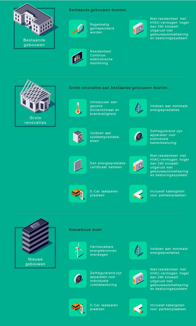 EPBD-voorschriften vanaf 2020
