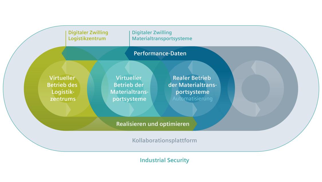 Digitaler Zwilling realer Betrieb Materialtransportsysteme