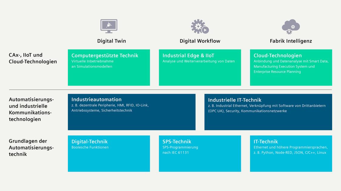 Übersichts-Chart SCE Digitalisierungskonzept
