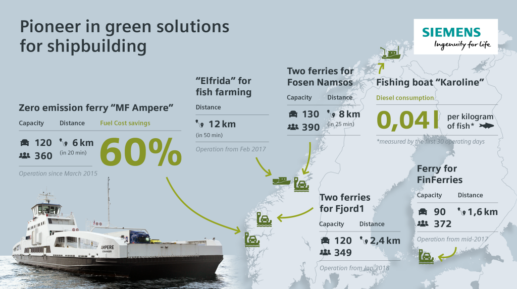 Infographic: Siemens as pioneer for green solutions in the shipbuilding industry