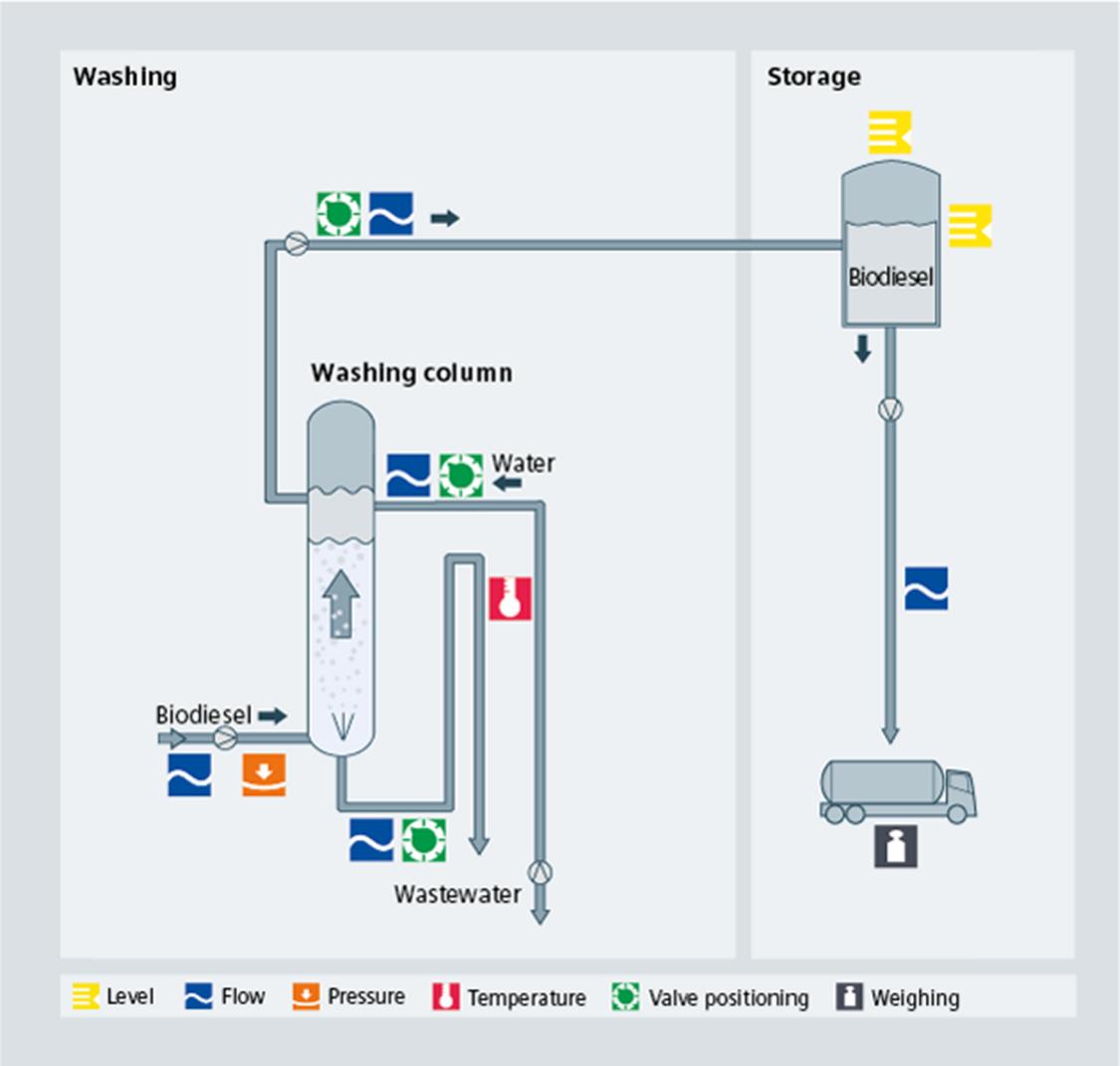 Biodiesel - Washing process diagram - Siemens USA