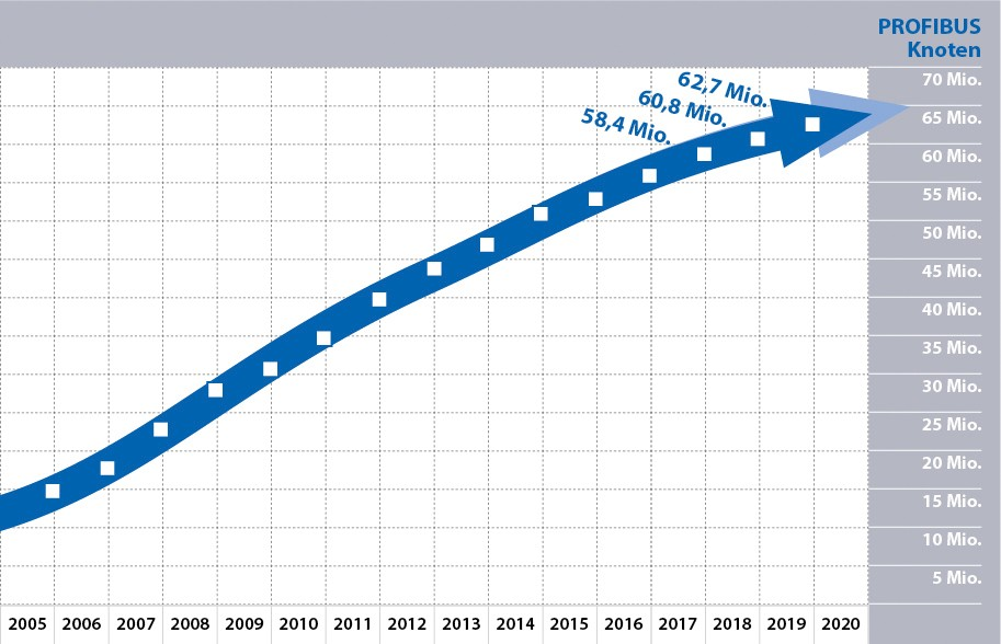 Grafik mit den PROFBUS Knotenzahlen 2019 von der PROFIBUS Nutzerorganisation e.V. (PNO)