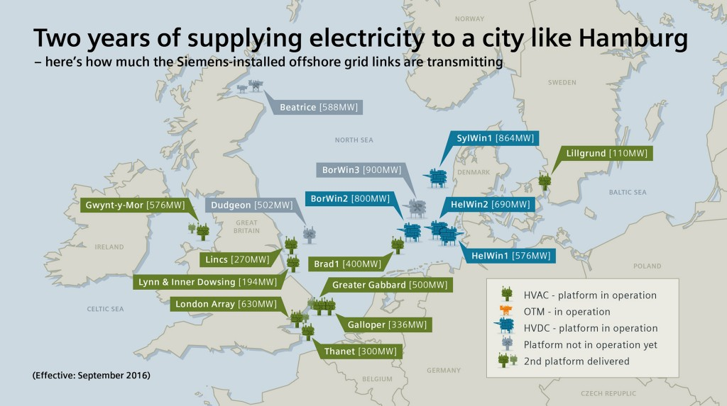 Two years of supplying electricity to a city like Hamburg - here's how much the Siemens-installed offshore grid links are transmitting