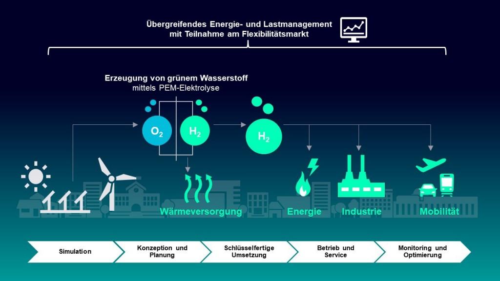 Lösung grüner Wasserstoff Grafik