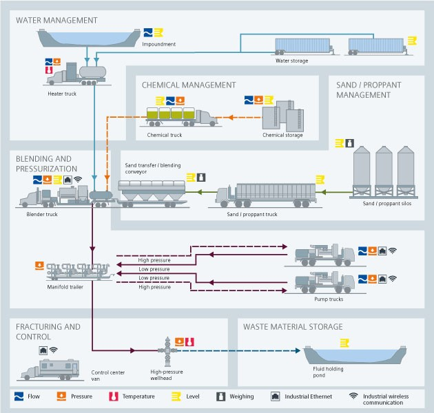 Upstream Processes | Oil and Gas Instrumentation Solutions