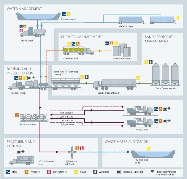 Upstream hydraulic fracturing USA
