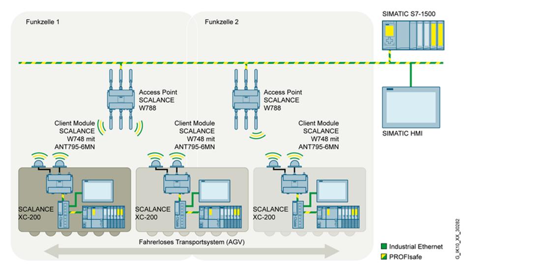 Die Access Points SCALANCE W780 und Client Modules SCALANCE W740 nach WLAN-Standard 11n im Einsatz bei Safety-Anwendung mit Datenrate von 450 Mbit/s.