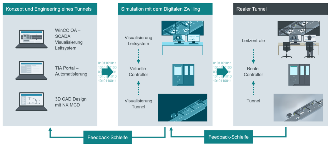 Digitalisierung in der Tunnel Automatisierung – Übersichtsbild
