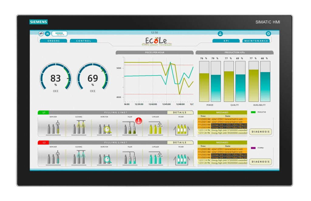 WinCC V7, Scada, Scada Systems, Energie, Visualisation