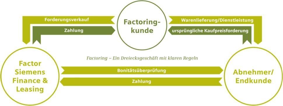 Factoring - ein Dreiecksgeschäft mit klaren Regeln
