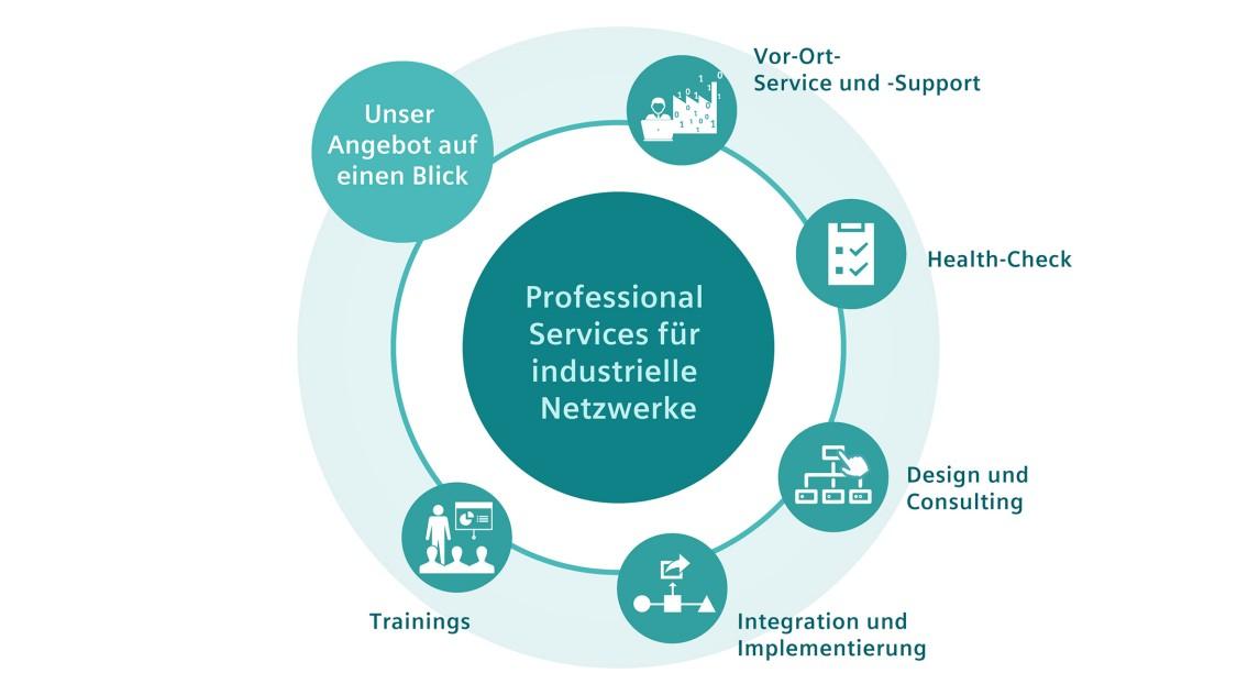 Das Angebot von Industrial Network Solutions im Überblick