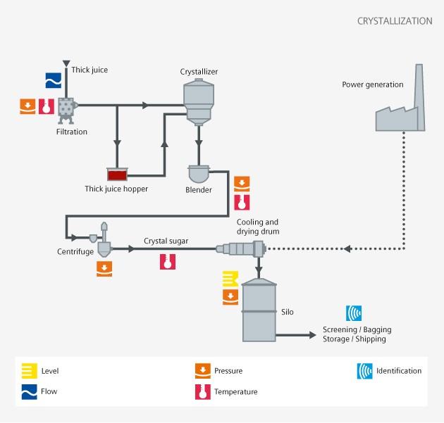 Sugar crystallization - Siemens USA