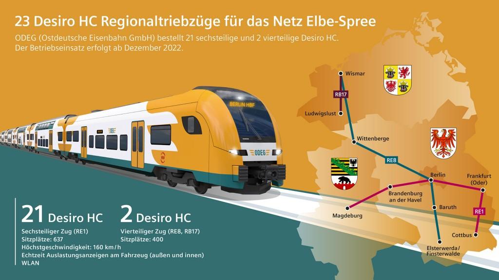 23 Desiro HC Regionaltriebzüge für das Netz Elbe-Spree