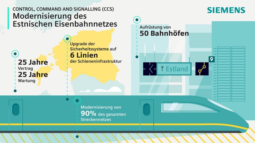 Modernisierung des Estnischen Eisenbahnnetzes
