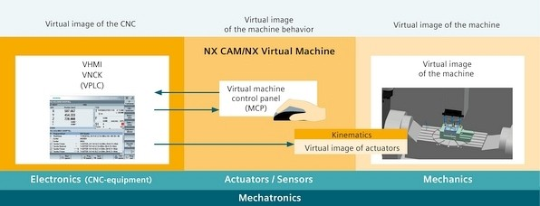 NX Virtual Machine: the simulation PC operator himself represents the virtual machine behavior during CNC simulation in the virtual machine