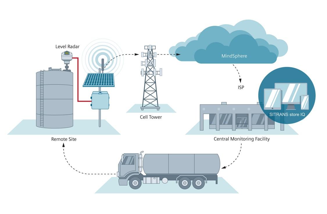 Smart Monitoring app water applications