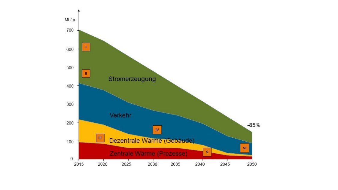 grafik that illustrates how CO2 could be reduced