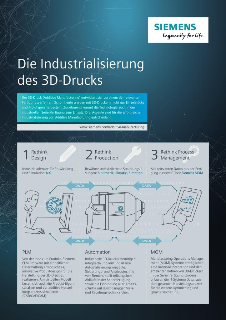 Die Industrialisierung des 3D-Drucks