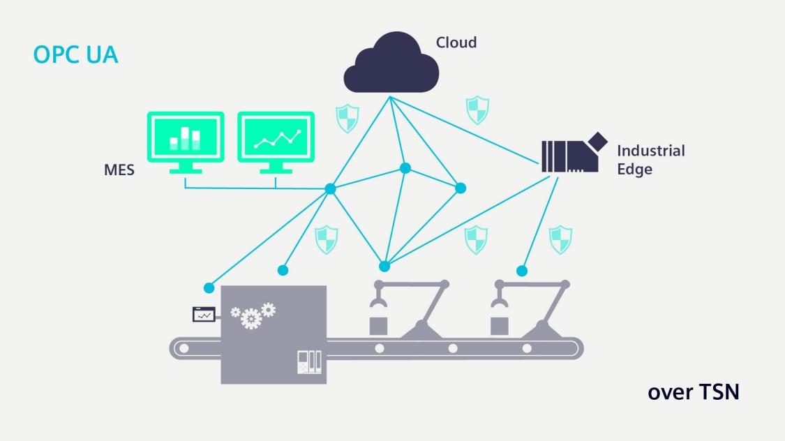 OPC UA на основе TSN