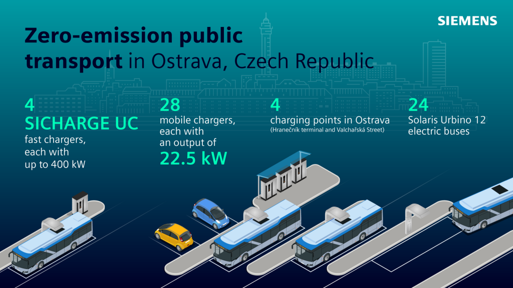 The largest order for electric buses in the Czech Republic to date will include four Sicharge UC charging stations from Siemens with an effective maximum of 400 kW each, as well as energy automation software.