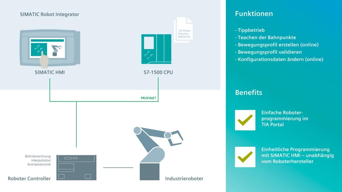 Grafik mit Darstellung was die SIMATIC Robot Integrator App bietet