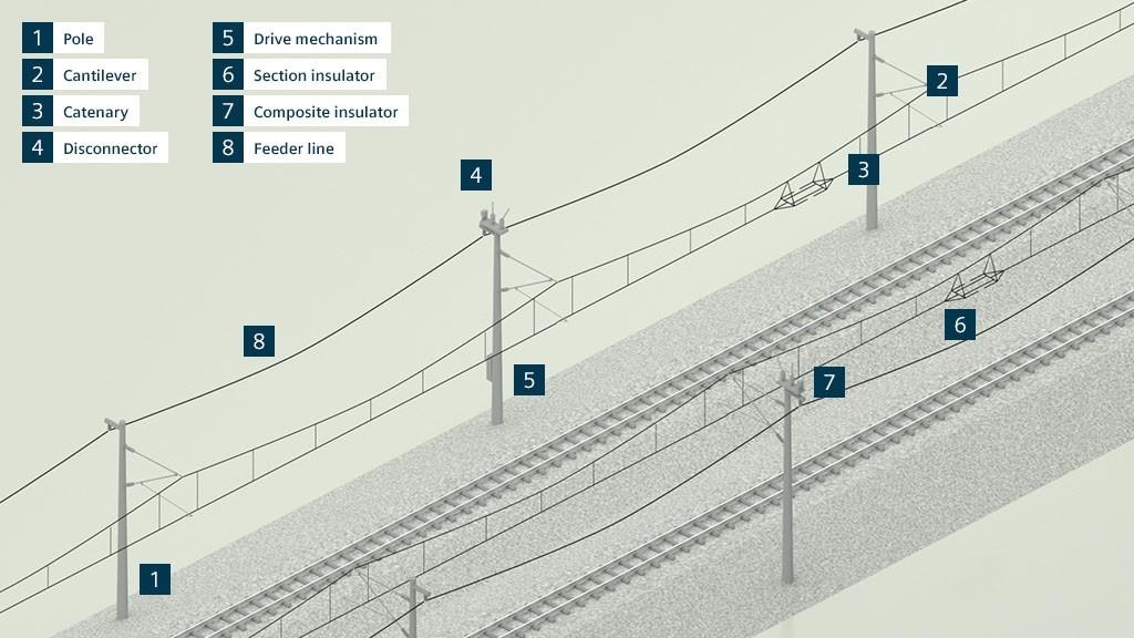 Sistemas de linha de contato para transporte coletivo da Siemens: componentes modulares, altamente eficientes e confiáveis com propriedades personalizadas para todas as aplicações.