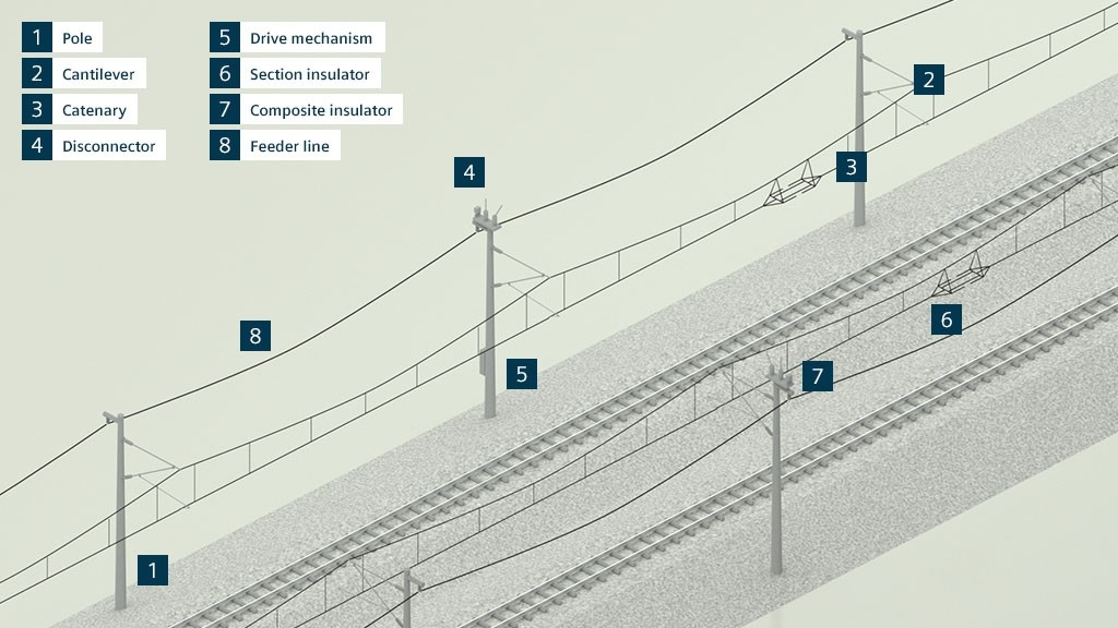 Contact lines | Rail Electrification | Siemens