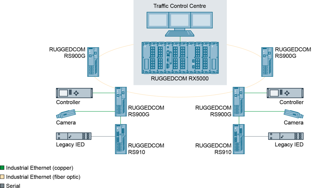 Graphic of a reliable eRSTP ring network with Gigabit bandwidths that can be achieved with the RUGGEDCOM RS900G.