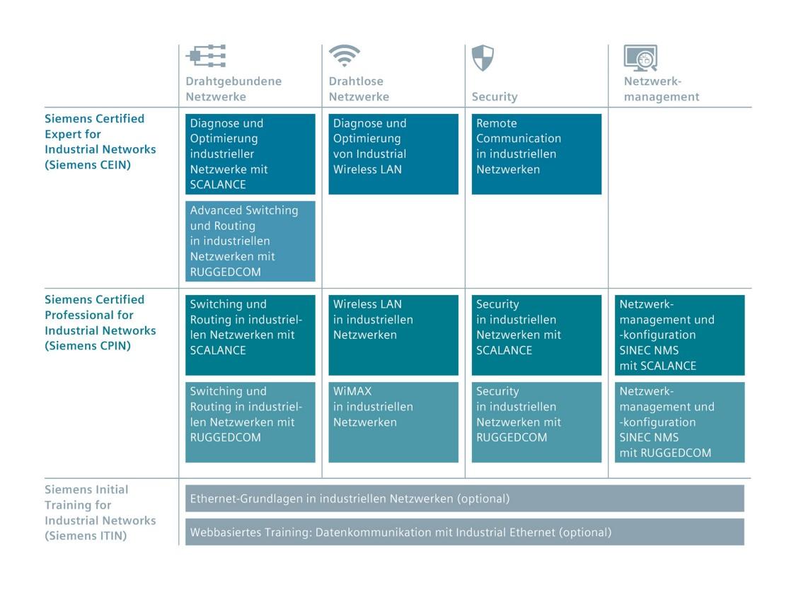 Das modulare Industrial Networks Education Kursangebot im Überblick