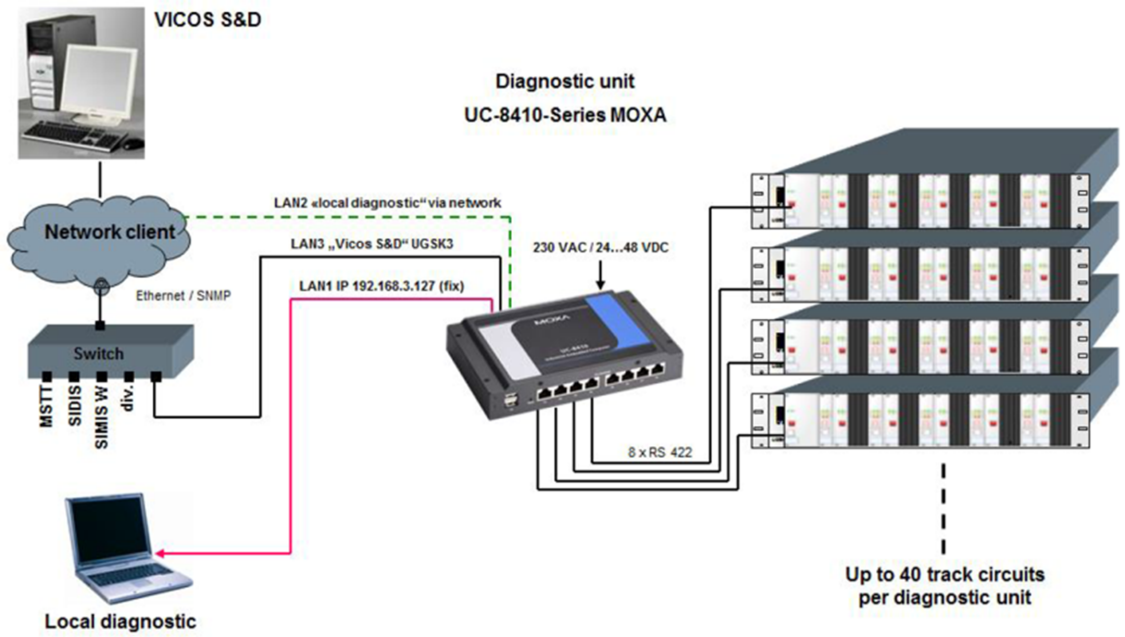 Clearguard UGSK3 Monitoring and Diagnosis