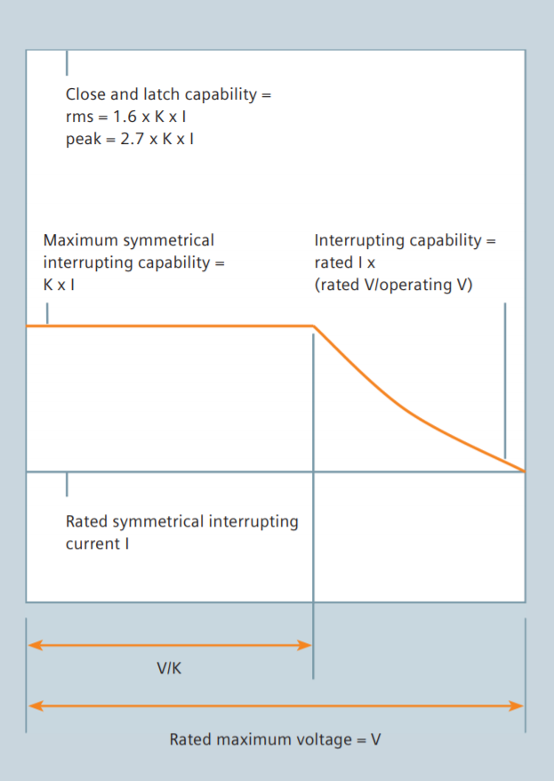 "Figure 1: Relation of interrupting capability, close and latch capability, rated maximum design voltage and rated symmetrical current ""constant MVA basis"""