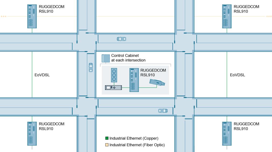 Kommunikation von Verkehrssignalen zwischen Kreuzungen über eine Kombination aus vorhandener Kupferverkabelung und Glasfaser-Backbone