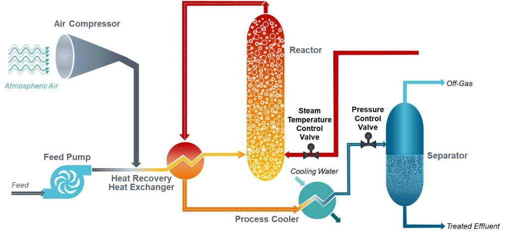 Flow diagram of Siemens' Zimpro® wet air oxidation system.
